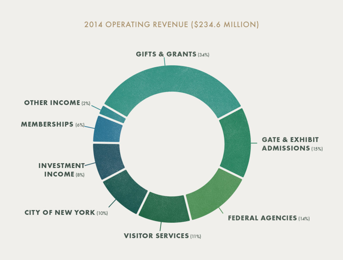 4lytjwkl04 2014 operating revenue
